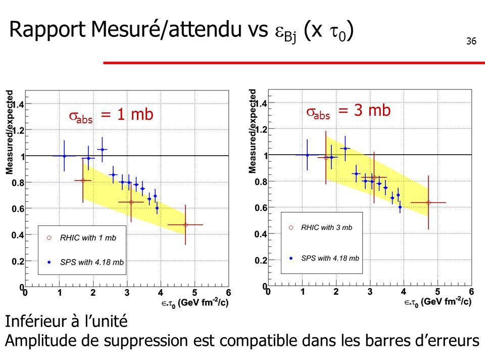 36 Rapport Mesuré/attendu vs  Bj (x  0 ) Inférieur à l'unité Amplitude de suppression est compatible dans les barres d'erreurs  abs = 1 mb  abs =