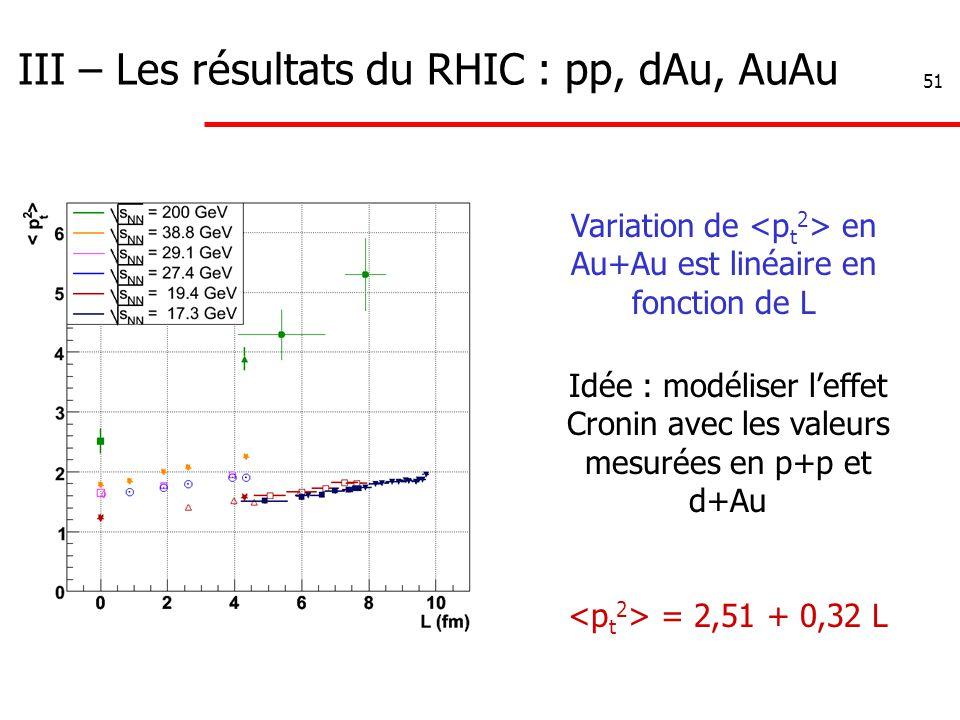 51 III – Les résultats du RHIC : pp, dAu, AuAu Variation de en Au+Au est linéaire en fonction de L Idée : modéliser l'effet Cronin avec les valeurs mesurées en p+p et d+Au = 2,51 + 0,32 L