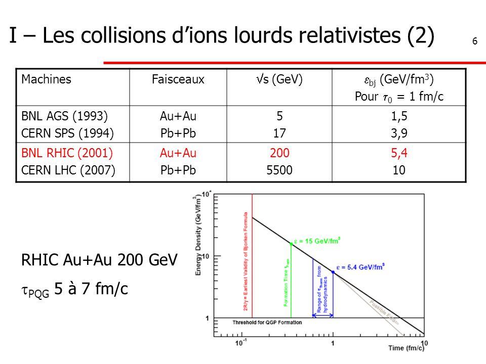 6 I – Les collisions d'ions lourds relativistes (2) MachinesFaisceaux  s (GeV)  bj (GeV/fm 3 ) Pour  0 = 1 fm/c BNL AGS (1993) CERN SPS (1994) Au+Au Pb+Pb 5 17 1,5 3,9 BNL RHIC (2001) CERN LHC (2007) Au+Au Pb+Pb 200 5500 5,4 10 RHIC Au+Au 200 GeV  PQG 5 à 7 fm/c