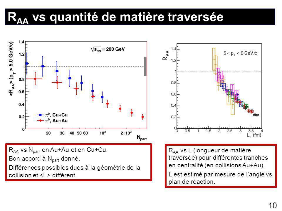 R AA vs quantité de matière traversée 10 R AA vs N part en Au+Au et en Cu+Cu.