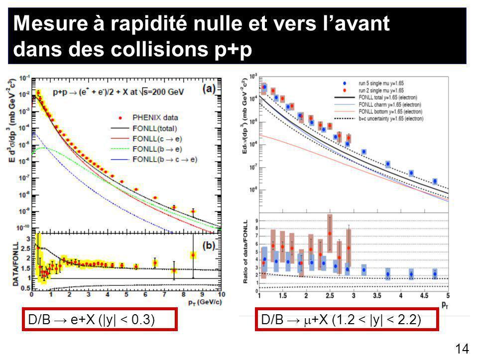 Mesure à rapidité nulle et vers l'avant dans des collisions p+p 14 D/B → e+X (|y| < 0.3) D/B →  +X (1.2 < |y| < 2.2)