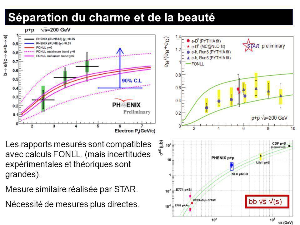 17 Les rapports mesurés sont compatibles avec calculs FONLL.