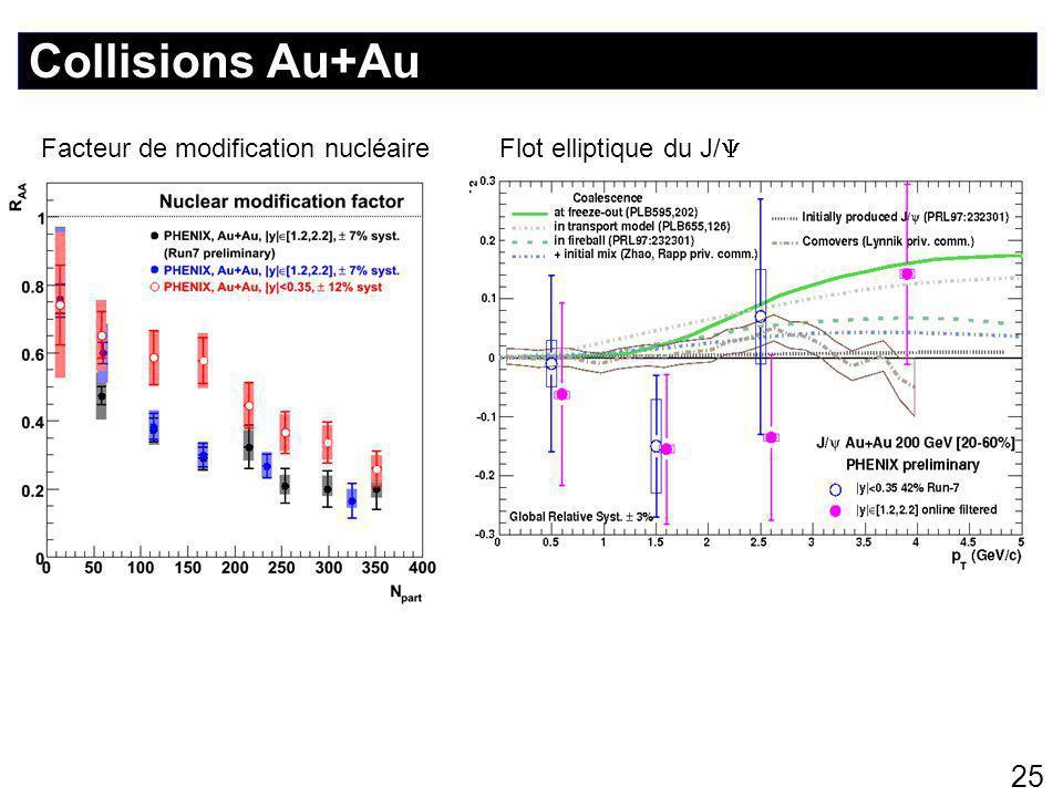 Collisions Au+Au 25 Facteur de modification nucléaire Flot elliptique du J/ 