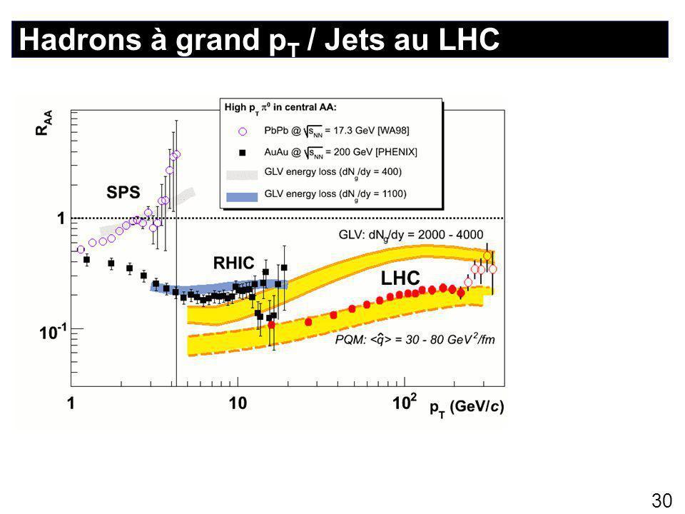 Hadrons à grand p T / Jets au LHC 30