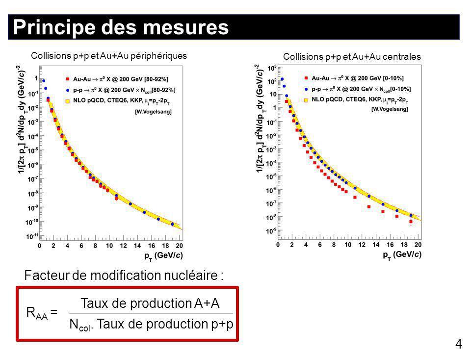 Principe des mesures 4 Facteur de modification nucléaire : Taux de production A+A N col.