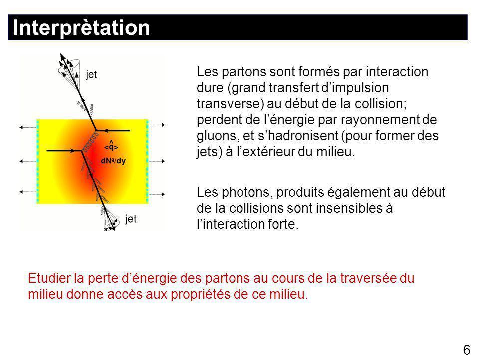 Interprètation 6 Les partons sont formés par interaction dure (grand transfert d'impulsion transverse) au début de la collision; perdent de l'énergie par rayonnement de gluons, et s'hadronisent (pour former des jets) à l'extérieur du milieu.