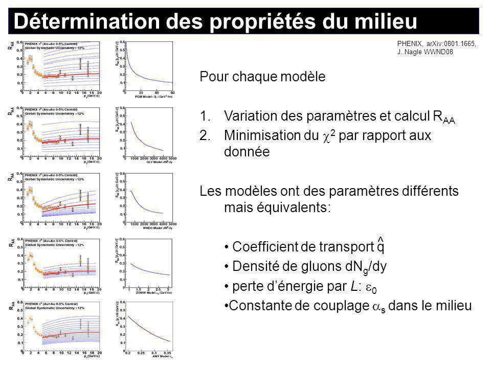Propriétés du milieu (2) Ils sont en accord qualitatif raisonnable ( à un facteur 2 près ) et prédisent une densité (en gluons) ~ 30-50 x la matière nucléaire normale Ces modèles ne sont pas indépendants : q ~  ; dNg/dy ~  ; T~ q 1/3 ^ ^ PQM q = 13.2 GeV 2 /fm +2.1 - 3.2 ^ GLV dN g /dy = 1400 +270 - 150 WHDG dN g /dy = 1400 +200 - 375 ZOWW  0 = 1.9 GeV/fm +0.2 - 0.5 AMY  s = 0.280 +0.016 - 0.012