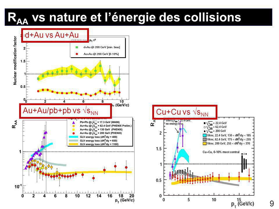 R AA vs nature et l'énergie des collisions 9 Cu+Cu vs √s NN d+Au vs Au+AuAu+Au/pb+pb vs √s NN