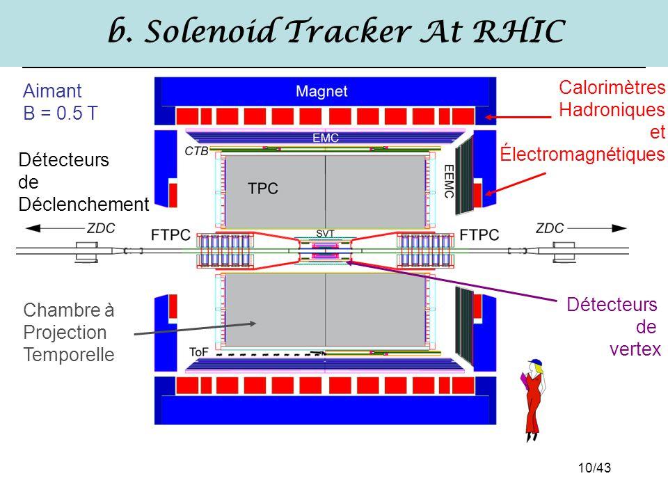 10/43 b. Solenoid Tracker At RHIC Chambre à Projection Temporelle Aimant B = 0.5 T Calorimètres Hadroniques et Électromagnétiques Détecteurs de Déclen