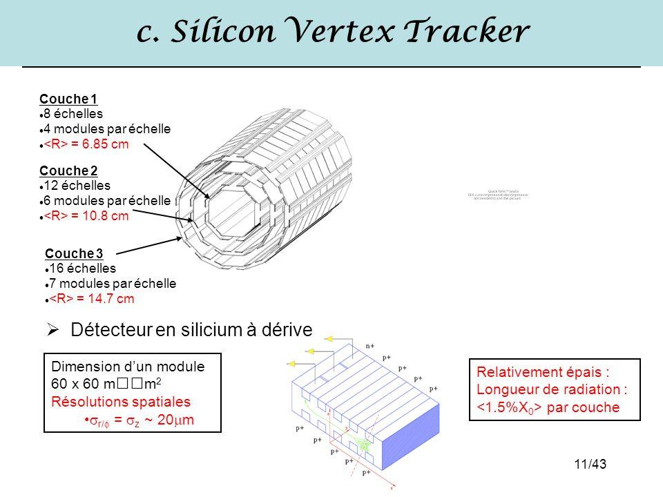 11/43 c. Silicon Vertex Tracker Couche 1 8 échelles 4 modules par échelle = 6.85 cm Couche 2 12 échelles 6 modules par échelle = 10.8 cm Couche 3 16 é