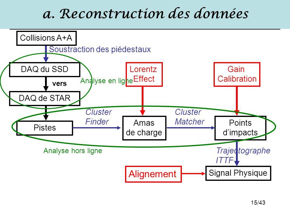 15/43 a. Reconstruction des données Collisions A+A Gain Calibration Alignement Lorentz Effect Signal Physique Pistes Amas de charge Points d'impacts C