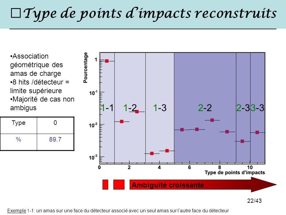 22/43 Type de points d'impacts reconstruits Type0 %89.7 Association géométrique des amas de charge 8 hits /détecteur = limite supérieure Majorité de c