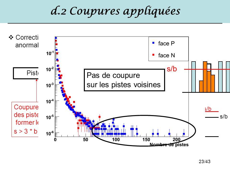 23/43 d.2 Coupures appliquées Pistes Amas de charge Points d'impacts Cluster Matcher Cluster Finder Coupure sur le bruit des pistes avant de former le