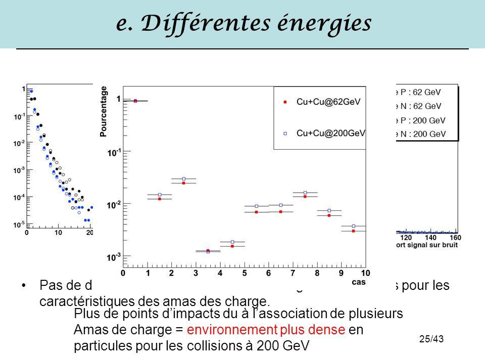 25/43 e. Différentes énergies Pas de différence notables entre les 2 énergies de collisions pour les caractéristiques des amas des charge. Plus de poi