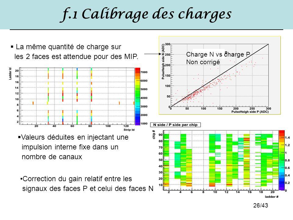 26/43 f.1 Calibrage des charges  La même quantité de charge sur les 2 faces est attendue pour des MIP. Charge N vs charge P Non corrigé  Valeurs déd