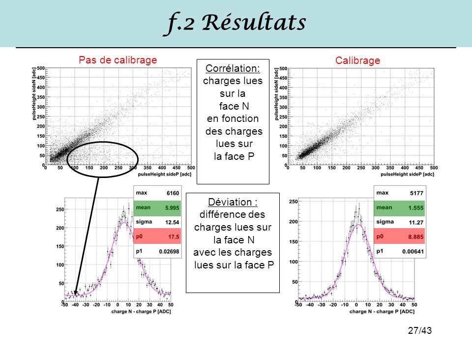 27/43 f.2 Résultats Corrélation: charges lues sur la face N en fonction des charges lues sur la face P Déviation : différence des charges lues sur la