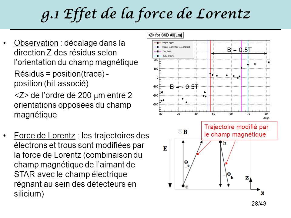 28/43 g.1 Effet de la force de Lorentz Observation : décalage dans la direction Z des résidus selon l'orientation du champ magnétique Résidus = positi