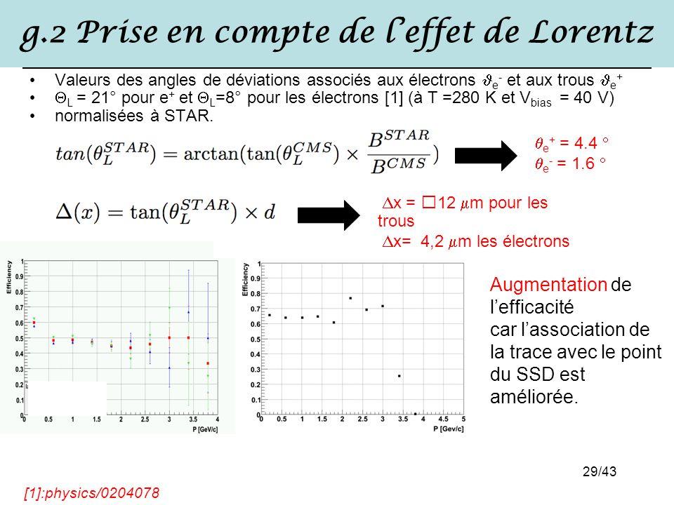 29/43 g.2 Prise en compte de l'effet de Lorentz Valeurs des angles de déviations associés aux électrons e - et aux trous e +  L = 21° pour e + et  L
