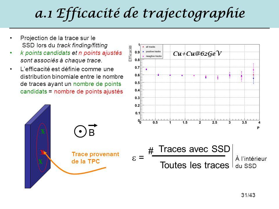 31/43 a.1 Efficacité de trajectographie Projection de la trace sur le SSD lors du track finding/fitting k points candidats et n points ajustés sont as