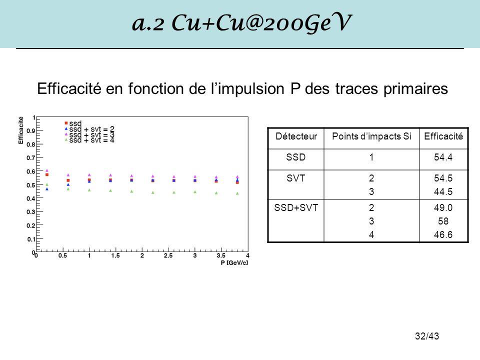 32/43 a.2 Cu+Cu@200GeV DétecteurPoints d'impacts SiEfficacité SSD154.4 SVT2323 54.5 44.5 SSD+SVT234234 49.0 58 46.6 Efficacité en fonction de l'impuls
