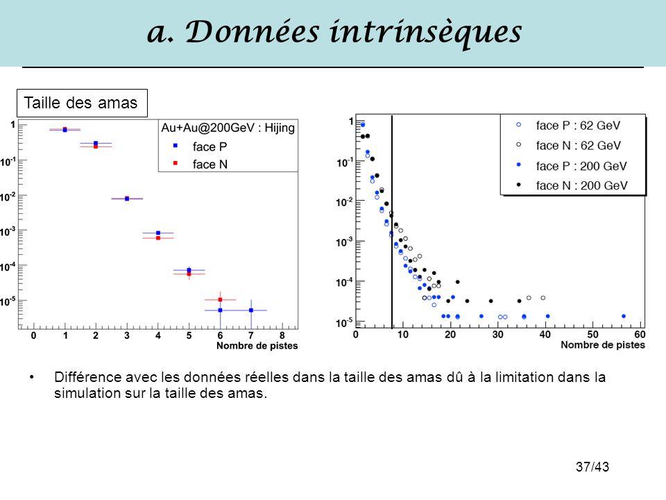 37/43 a. Données intrinsèques Différence avec les données réelles dans la taille des amas dû à la limitation dans la simulation sur la taille des amas