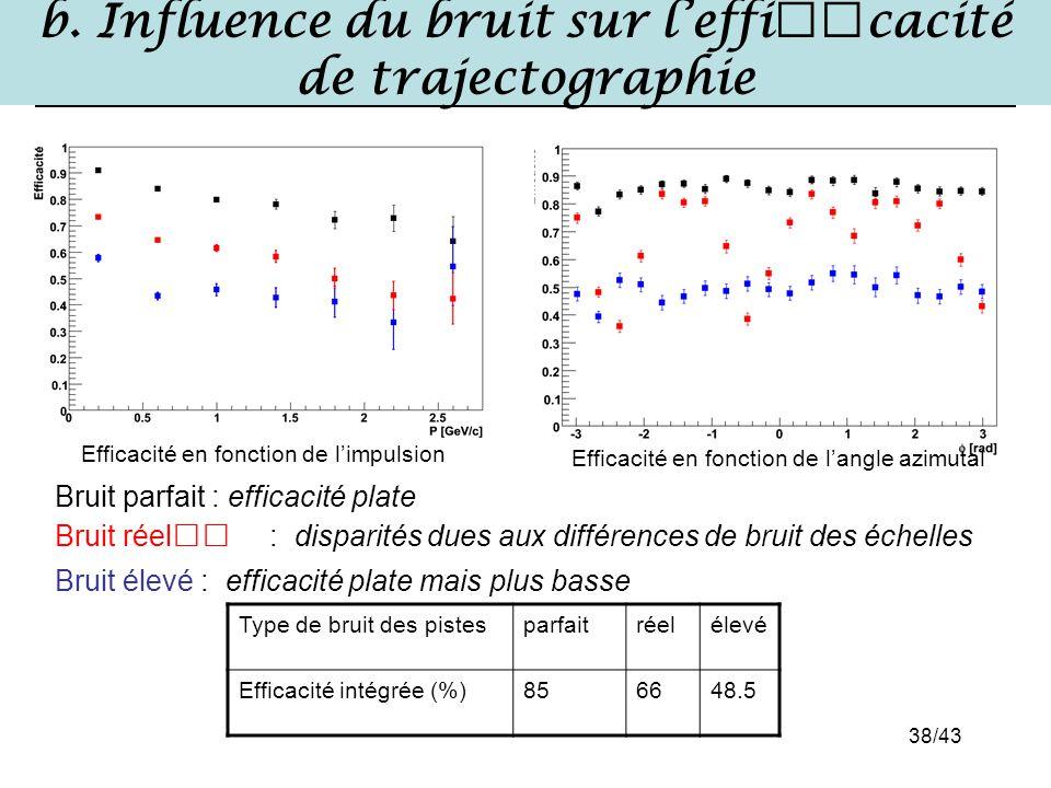 38/43 b. Influence du bruit sur l'efficacité de trajectographie Bruit parfait : efficacité plate Bruit réel : disparités dues aux différences de bruit