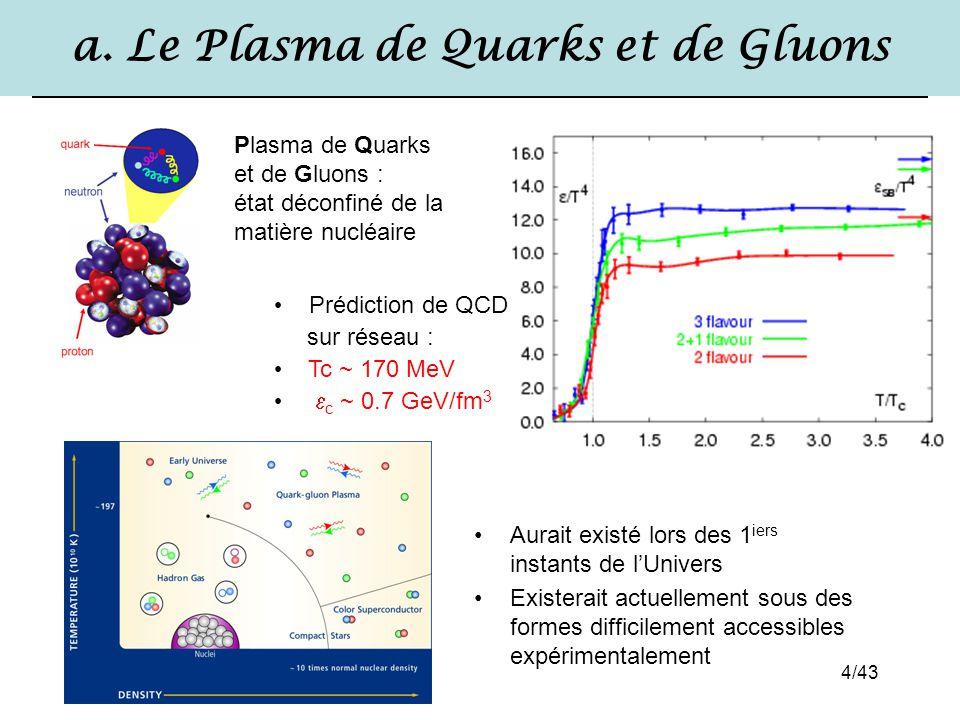 4/43 a. Le Plasma de Quarks et de Gluons Aurait existé lors des 1 iers instants de l'Univers Existerait actuellement sous des formes difficilement acc