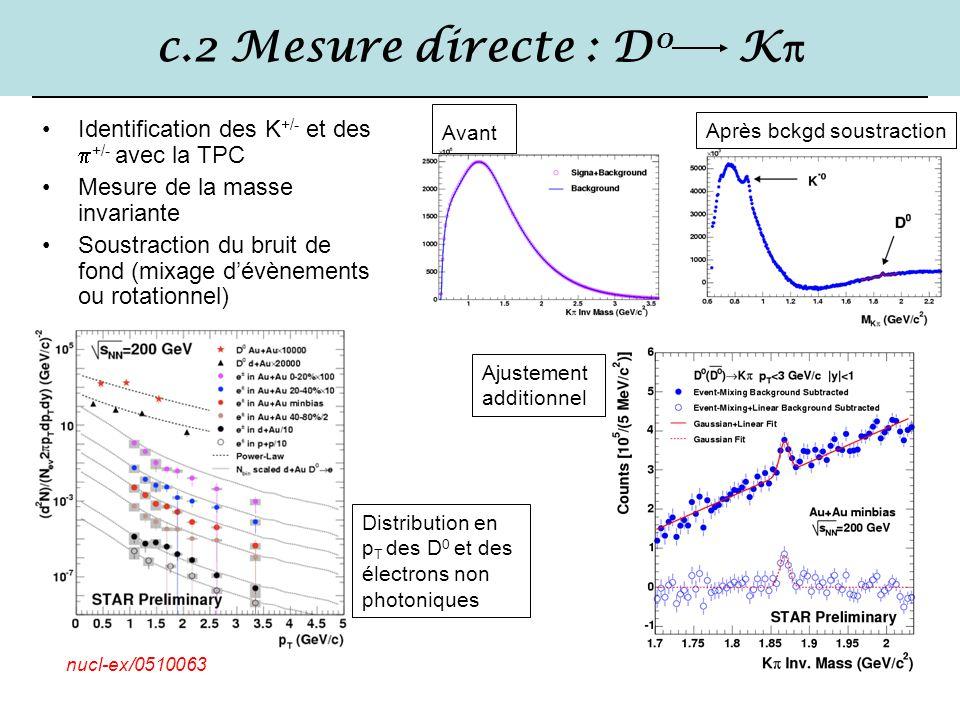 45/43 c.2 Mesure directe : D 0 K  Identification des K +/- et des  +/- avec la TPC Mesure de la masse invariante Soustraction du bruit de fond (mixa