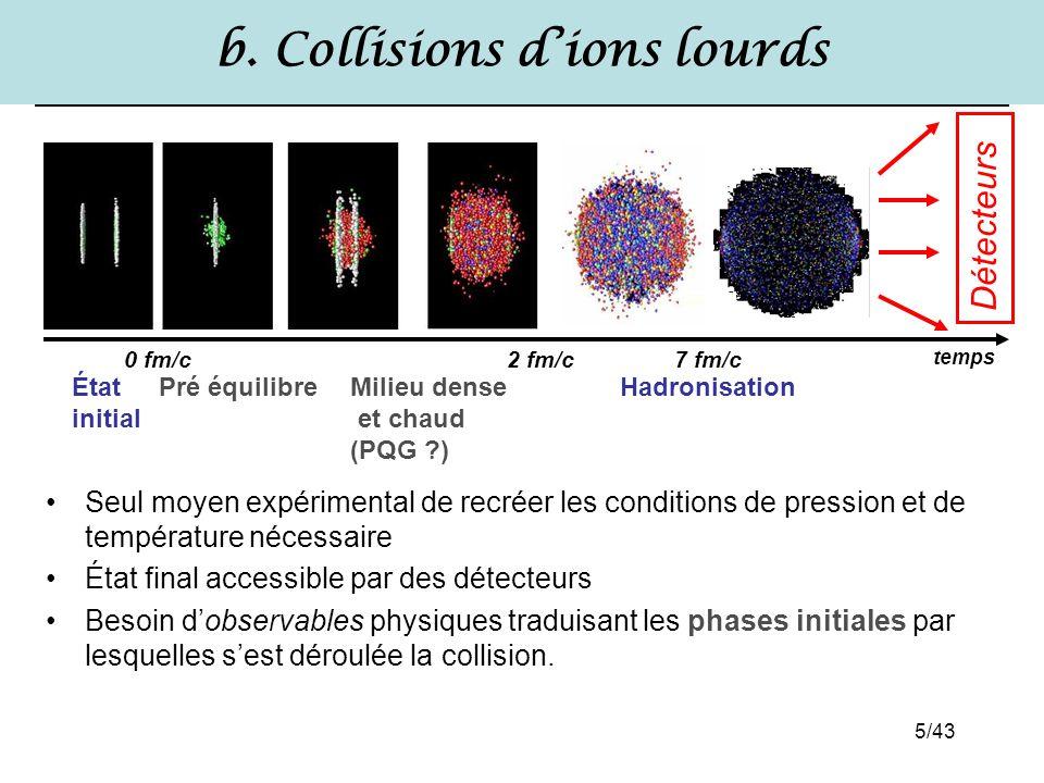 5/43 b. Collisions d'ions lourds Seul moyen expérimental de recréer les conditions de pression et de température nécessaire État final accessible par