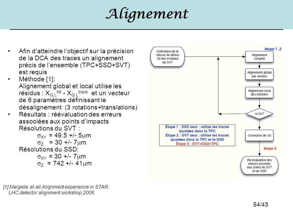 54/43 Alignement Afin d'atteindre l'objectif sur la précision de la DCA des traces un alignement précis de l'ensemble (TPC+SSD+SVT) est requis Méthode