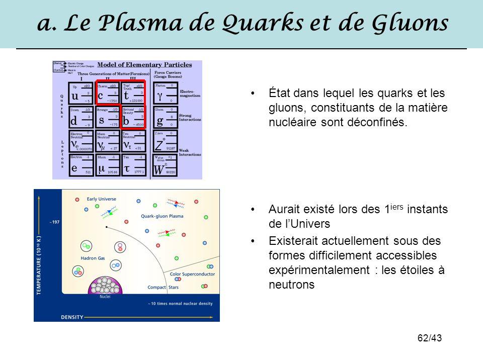 62/43 a. Le Plasma de Quarks et de Gluons État dans lequel les quarks et les gluons, constituants de la matière nucléaire sont déconfinés. Aurait exis
