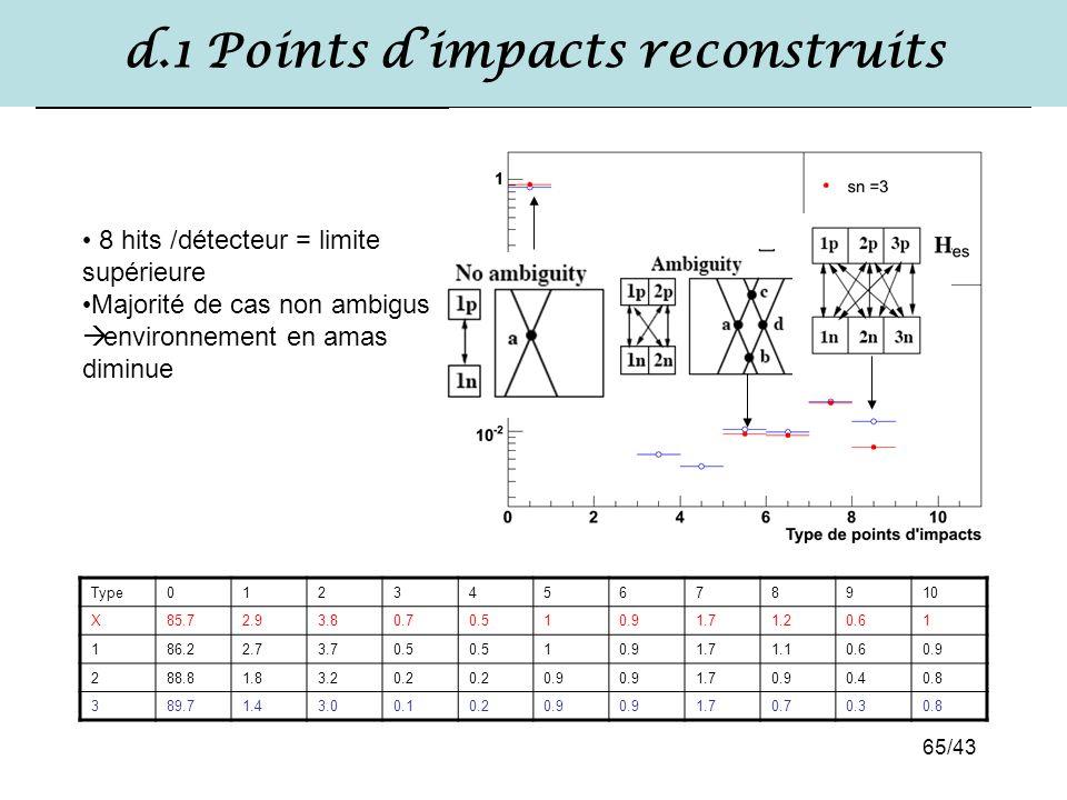 65/43 d.1 Points d'impacts reconstruits Type012345678910 X85.72.93.80.70.510.91.71.20.61 186.22.73.70.5 10.91.71.10.60.9 288.81.83.20.2 0.9 1.70.90.40
