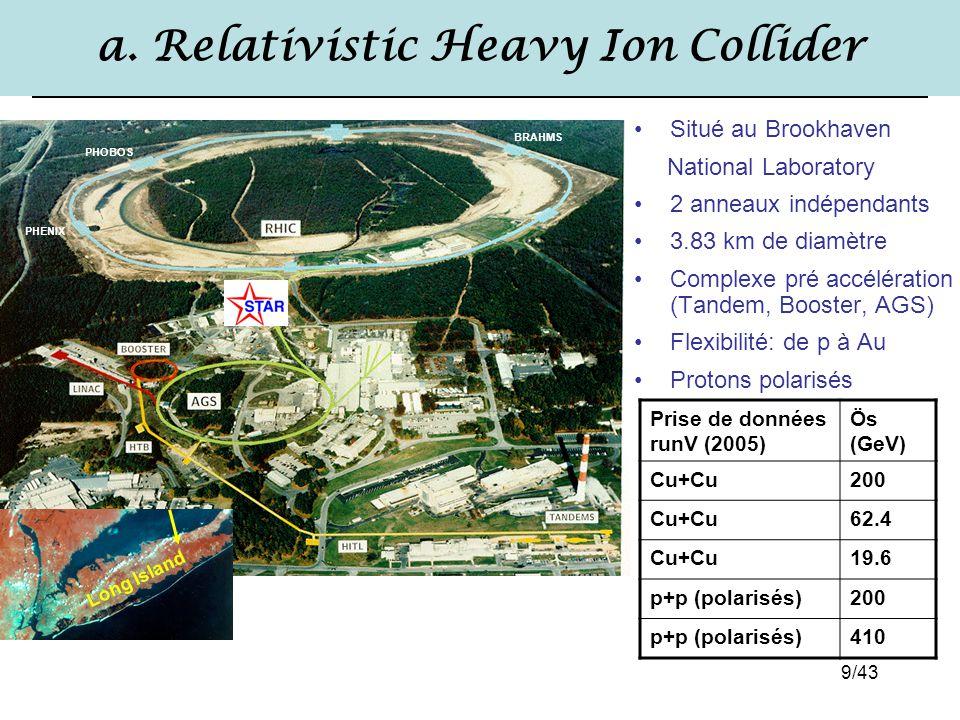 9/43 a. Relativistic Heavy Ion Collider Situé au Brookhaven National Laboratory 2 anneaux indépendants 3.83 km de diamètre Complexe pré accélération (