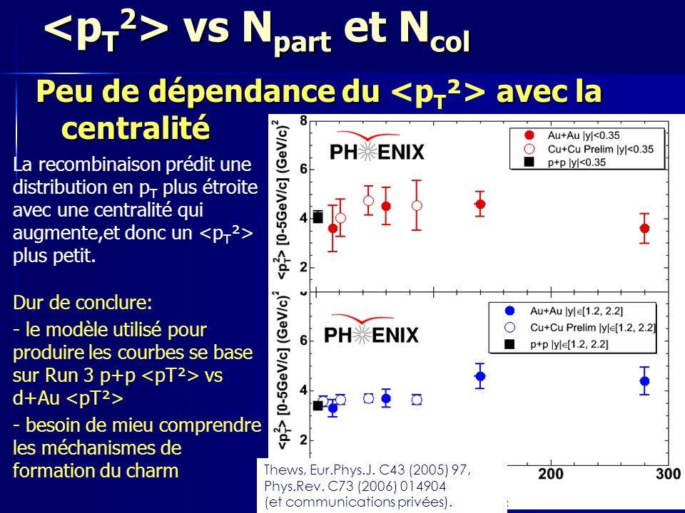 19 Septembre 200726 vs N part et N col vs N part et N col La recombinaison prédit une distribution en p T plus étroite avec une centralité qui augmente,et donc un plus petit.