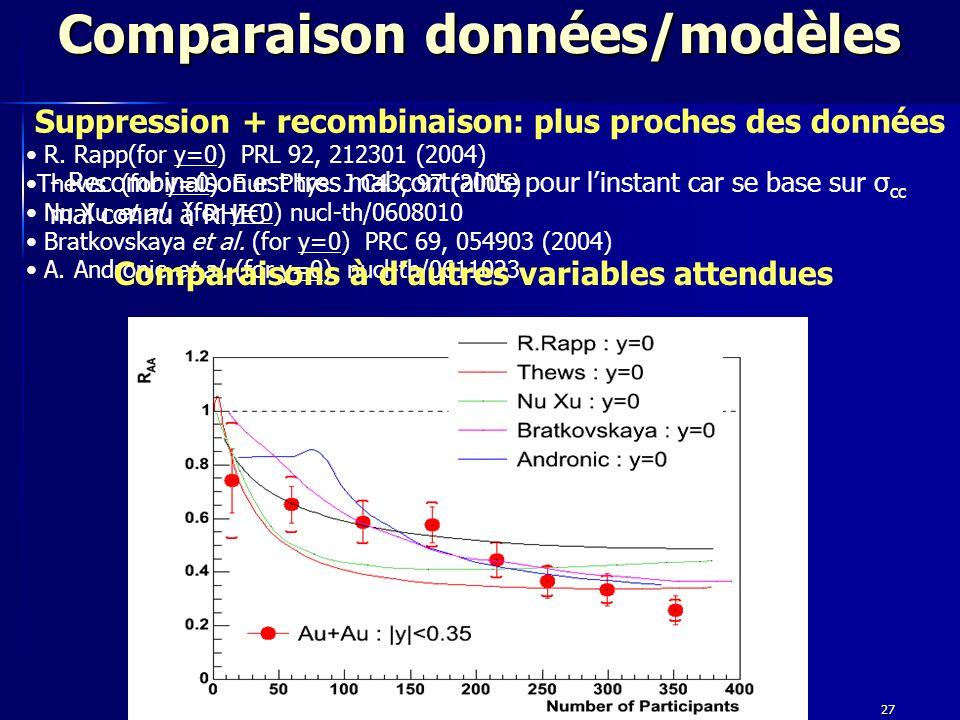 19 Septembre 200727 Comparaison données/modèles - Recombinaison est tres mal contrainte pour l'instant car se base sur σ cc mal connu à RHIC Suppression + recombinaison: plus proches des données R.