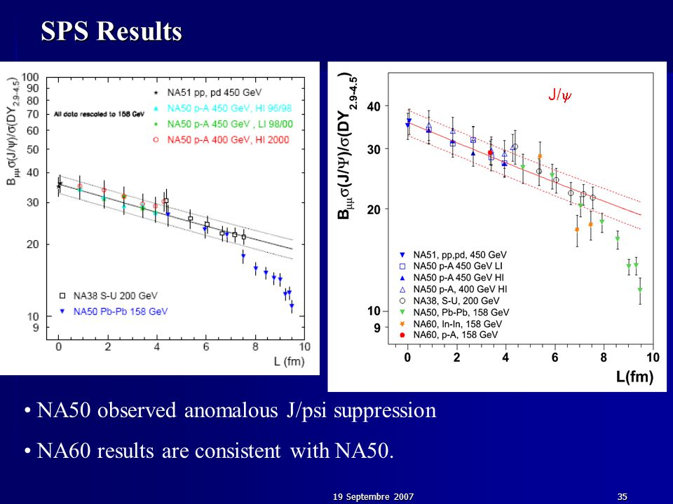 19 Septembre 200735 J/  SPS Results NA50 observed anomalous J/psi suppression NA60 results are consistent with NA50.