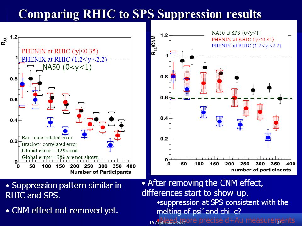 19 Septembre 200736 Comparing RHIC to SPS Suppression results NA50 at SPS (0<y<1) Normalized by NA51 p+p data with correction based on Eur. Phys. J. C
