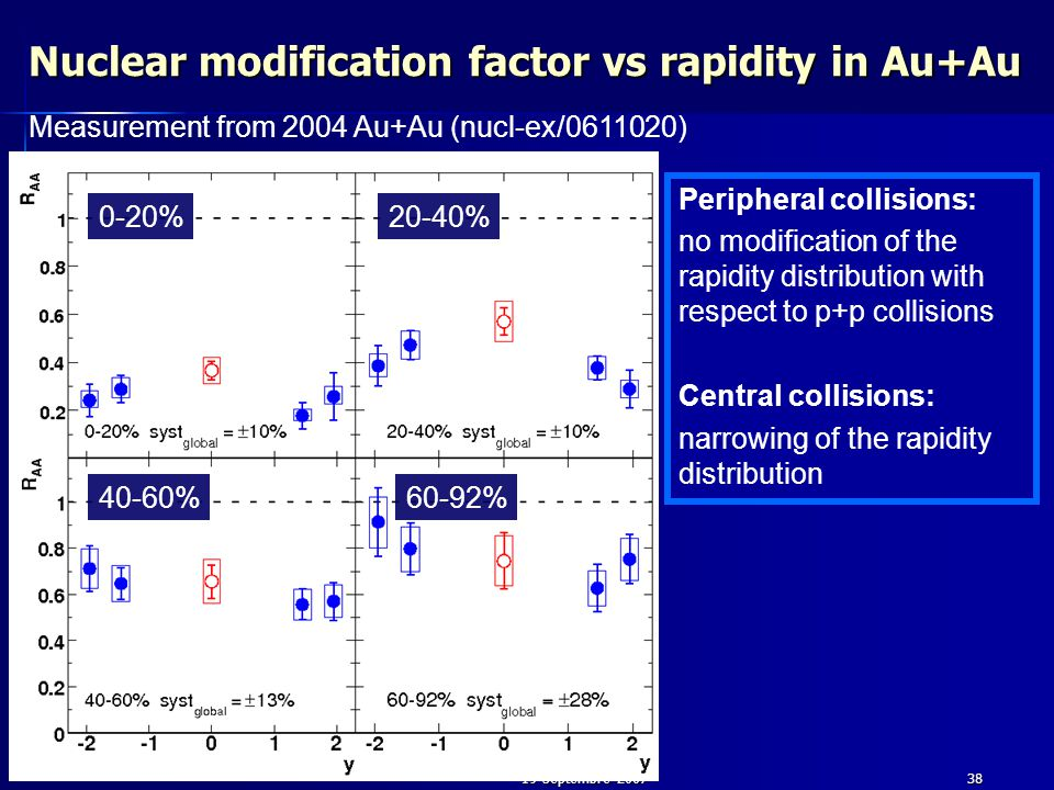 19 Septembre 200738 Nuclear modification factor vs rapidity in Au+Au Measurement from 2004 Au+Au (nucl-ex/0611020) 0-20%20-40% 40-60%60-92% Peripheral