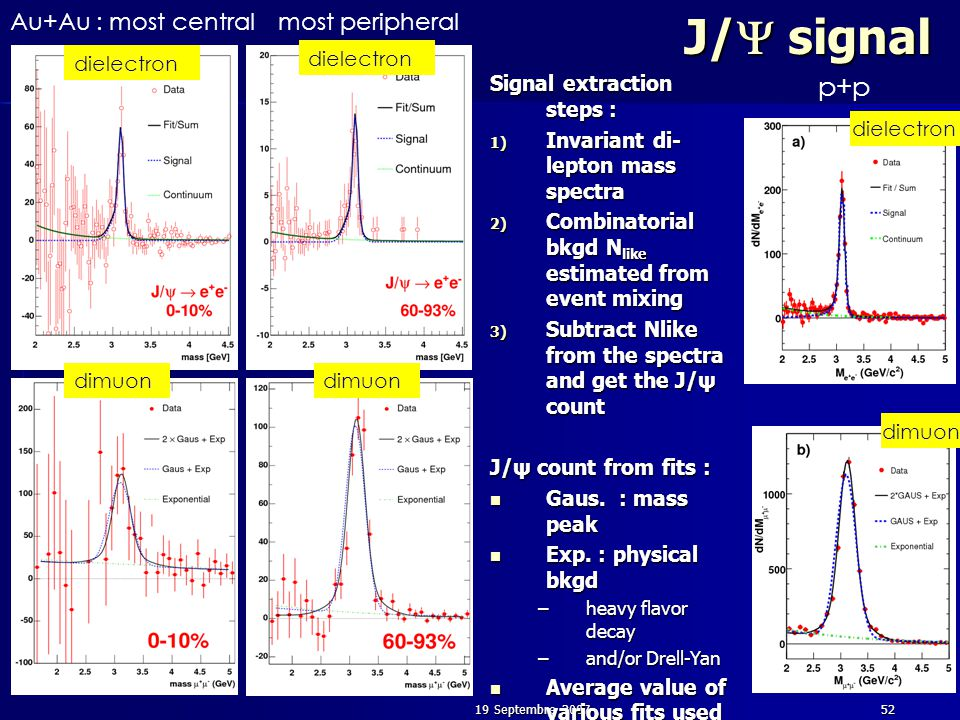 19 Septembre 200752 J/  signal Au+Au : most central dielectron dimuon most peripheral p+p dielectron dimuon dielectron dimuon Signal extraction steps