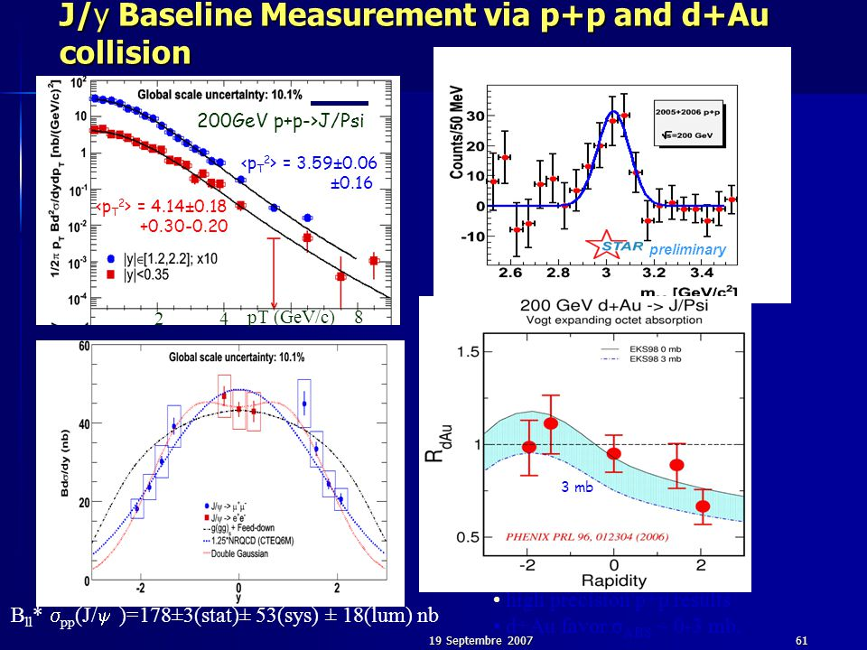 19 Septembre 200761 preliminary J/y Baseline Measurement via p+p and d+Au collision high precision p+p results d+Au favor σ ABS ~ 0-3 mb. 0 mb 5 mb 0