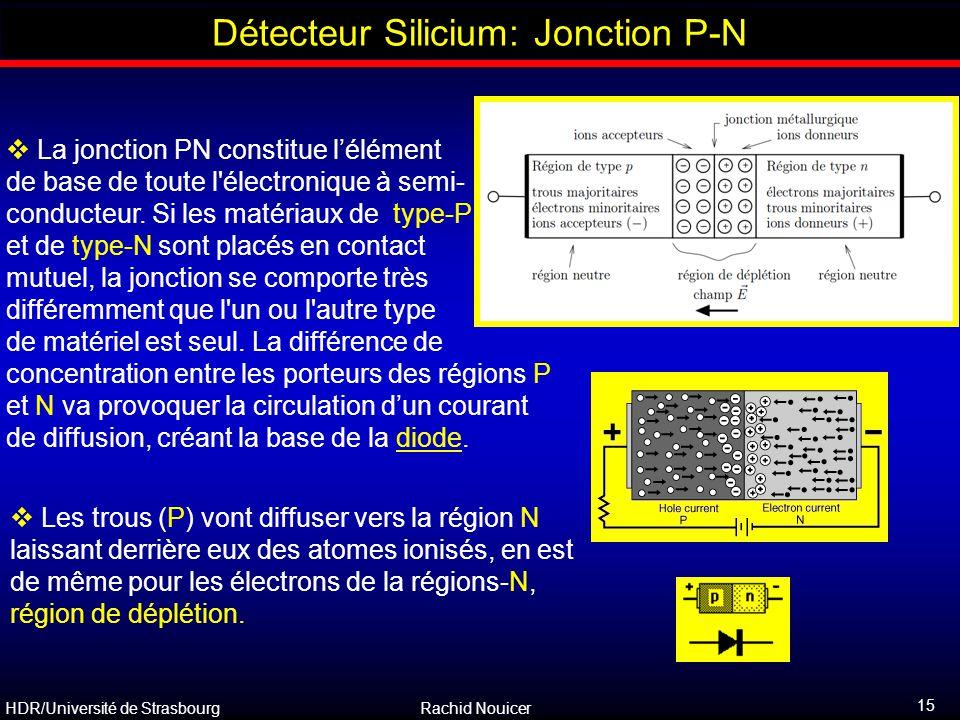 HDR/Université de Strasbourg Rachid Nouicer 15 Outline  La jonction PN constitue l'élément de base de toute l'électronique à semi- conducteur. Si les