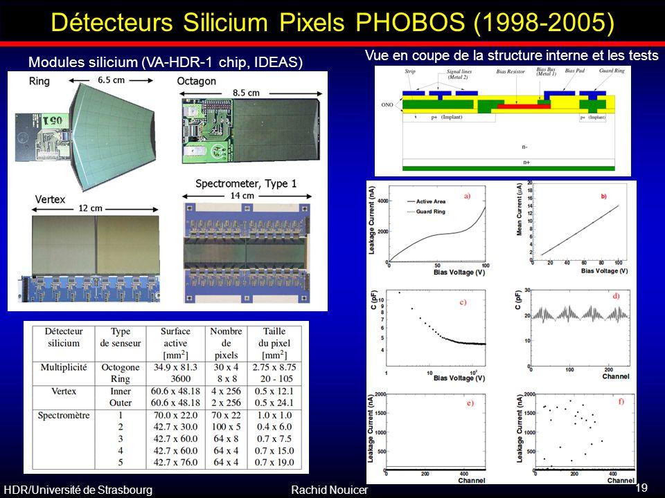 HDR/Université de Strasbourg Rachid Nouicer 19 Outline Modules silicium (VA-HDR-1 chip, IDEAS) Vue en coupe de la structure interne et les tests Détec