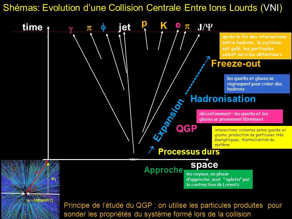 22 Shémas: Evolution d'une Collision Centrale Entre Ions Lourds (VNI) space time Au  p K    e jet J/   Expansion -----------  les quarks et