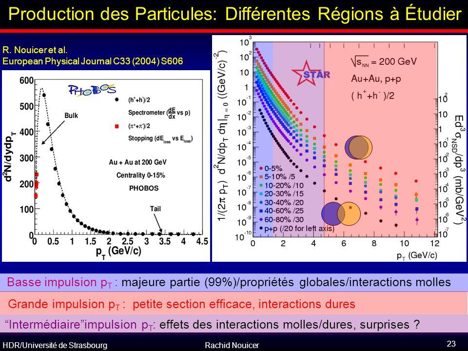 HDR/Université de Strasbourg Rachid Nouicer 23 R. Nouicer et al. European Physical Journal C33 (2004) S606 Outline Production des Particules: Différen