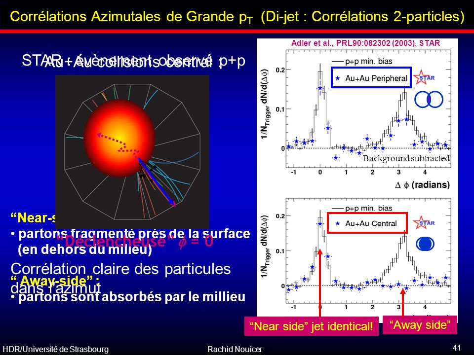 """HDR/Université de Strasbourg Rachid Nouicer 41 """"Near-side"""" : partons fragmenté près de la surface (en dehors du milieu) """" Away-side"""" : partons sont ab"""