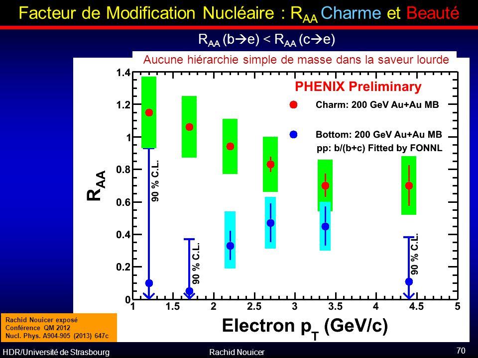 HDR/Université de Strasbourg Rachid Nouicer Aucune hiérarchie simple de masse dans la saveur lourde R AA (b  e) < R AA (c  e) Facteur de Modificatio