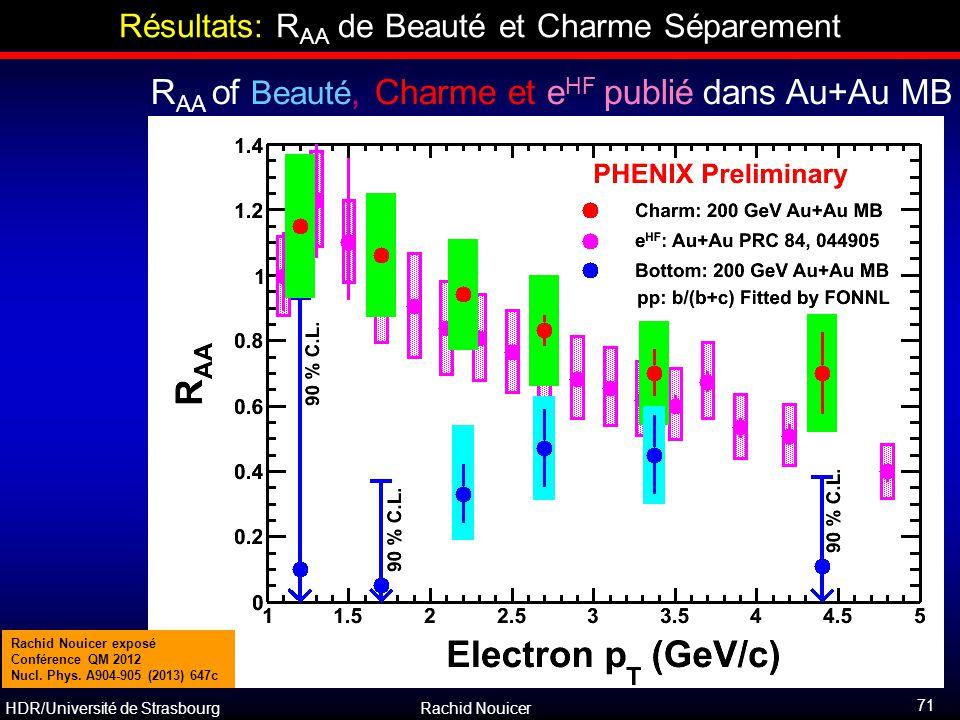 HDR/Université de Strasbourg Rachid Nouicer Résultats: R AA de Beauté et Charme Séparement R AA of Beauté, Charme et e HF publié dans Au+Au MB Au+Au c