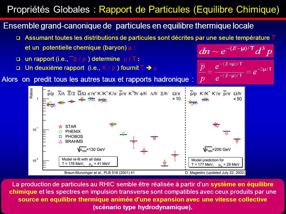 HDR/Université de Strasbourg Rachid Nouicer 75 Propriétés Globales : Rapport de Particules (Equilibre Chimique) Ensemble grand-canonique de particules