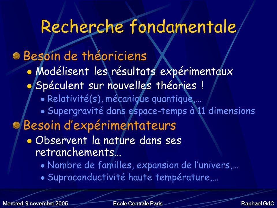 Mercredi 9 novembre 2005Ecole Centrale Paris Raphaël GdC Découverte de ces particules .
