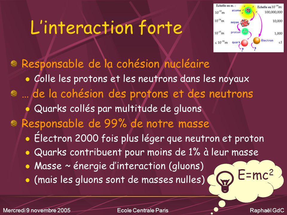 Mercredi 9 novembre 2005Ecole Centrale Paris Raphaël GdC Recherche fondamentale Besoin de théoriciens Modélisent les résultats expérimentaux Spéculent sur nouvelles théories .